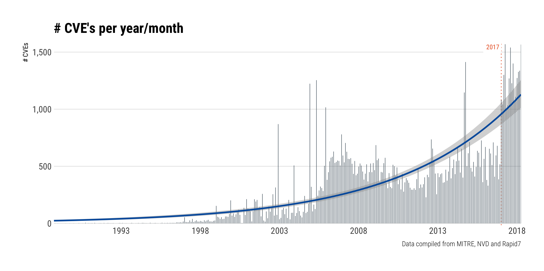 cves-per-year-month